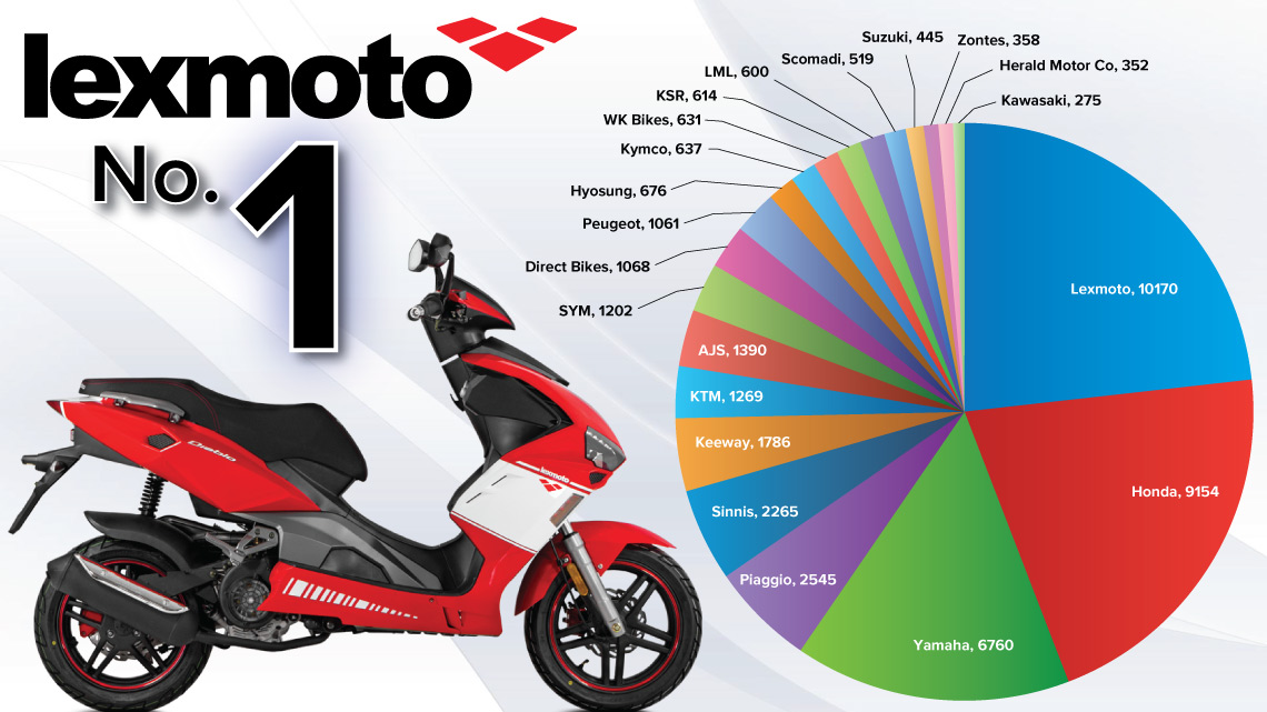 Biggest selling 125cc brand in 2016!